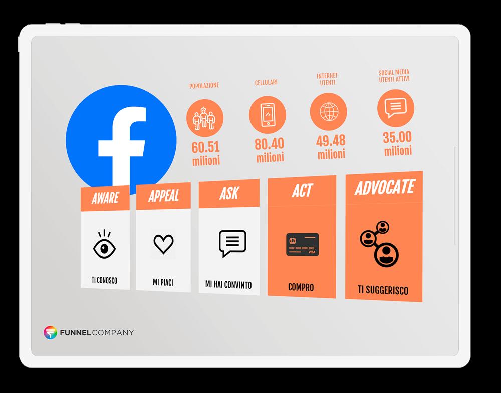 Bootcamp Facebook Ads